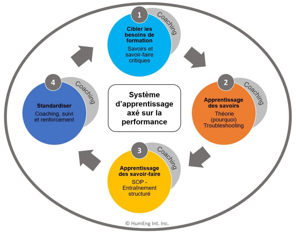 formation industrie